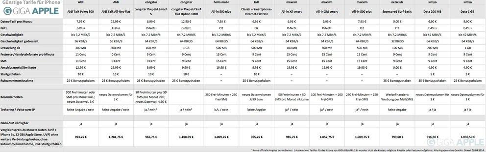 iPhone ohne Vertrag: Vergleichstabelle für Smartphone + 24 Monate Discount-/Prepaid-Tarif (Anklicken für große Ansicht)