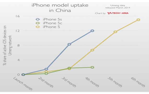 statistik-iphone-5c-China