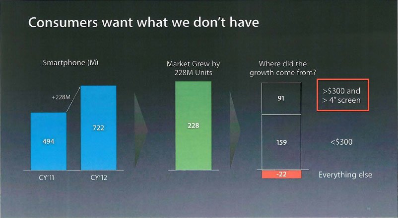 """Interne Apple-Präsentation: """"Verbraucher wollen größere und günstigere Smartphones"""""""