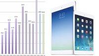 iPad-Verkäufe könnten im Vorjahresvergleich erstmals sinken