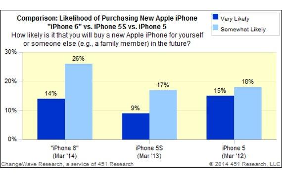 iPhone 6-Umfrage: Kaufinteresse deutlich größer als bei Vorgängern