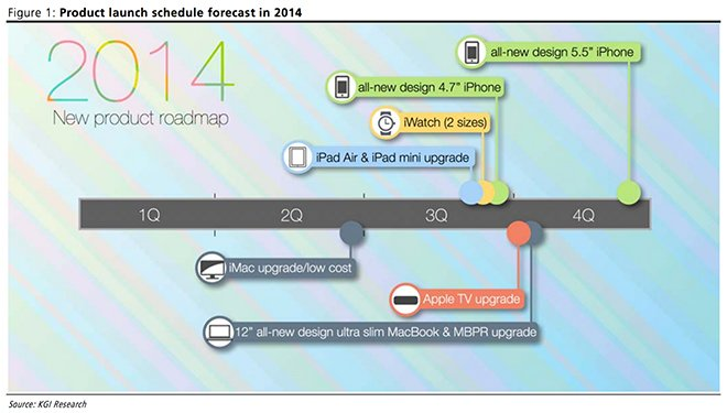 Apples Produkt-Roadmap laut Kuo