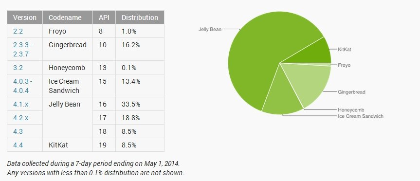 android-distribution-may-2014