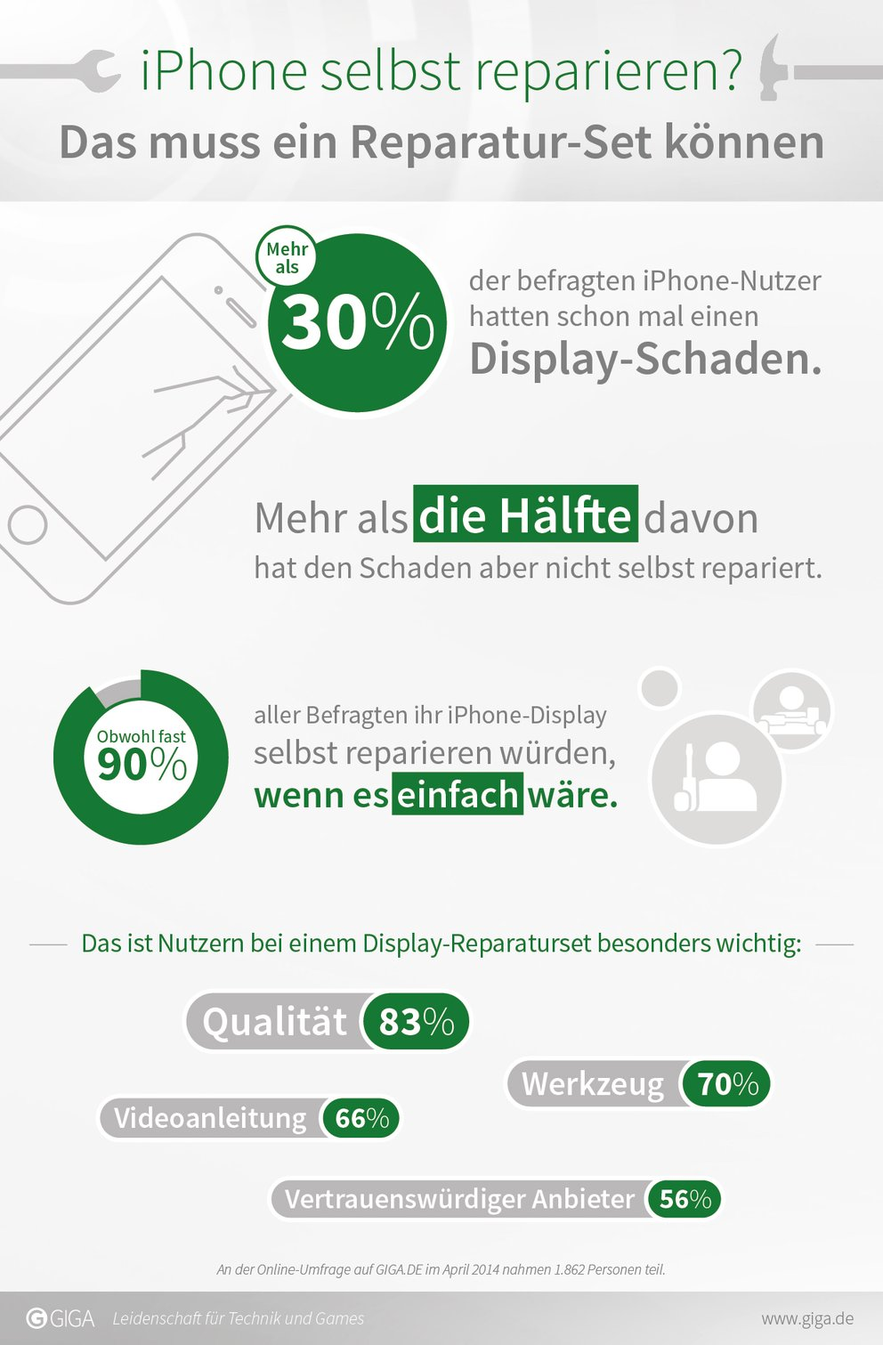 iPhone-Display-Umfrage_Infografik