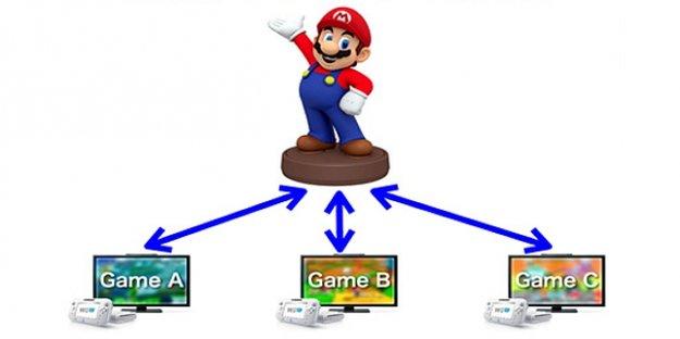 Nintendo: Sammelfiguren für Wii U und 3DS stehen in den Startlöchern