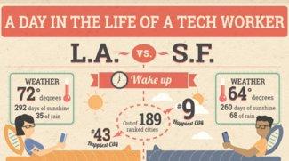 Ein Tag im Leben eines Tech-Arbeiters (Infografik)