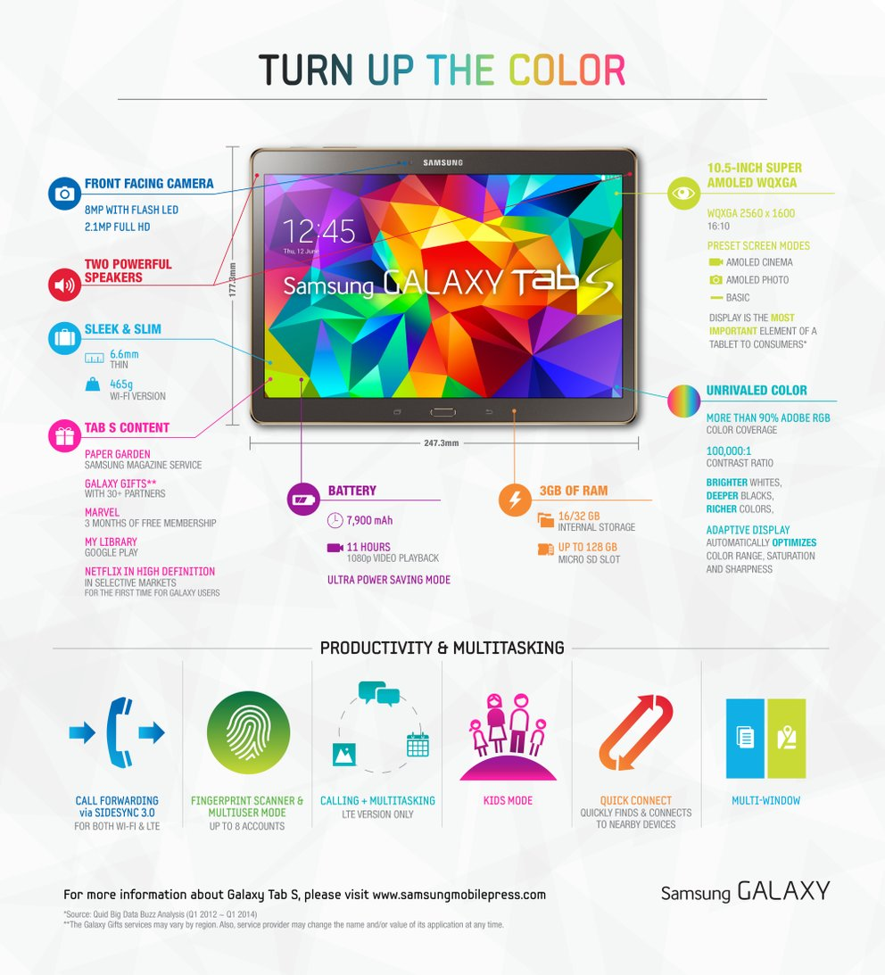 Samsung GALAXY Tab S Infographic