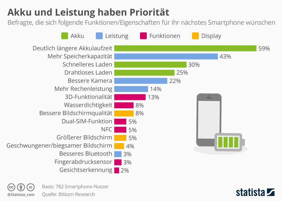 Extrem Android: Akku kalibrieren – so geht's LL31