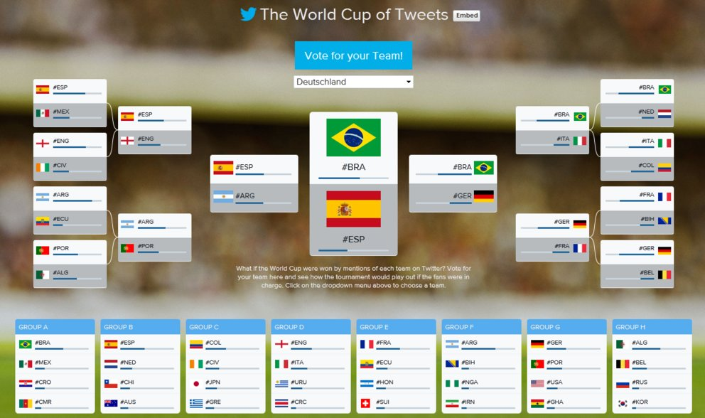 world_cup_of_tweets