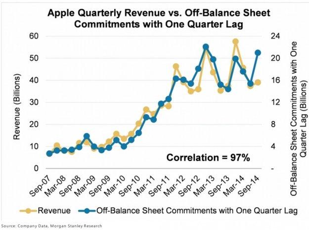 iWatch: Analystin sieht deutlichen Hinweis durch Apple-Investitionen