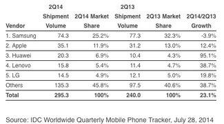 Smartphone-Weltmarkt: Huawei holt auf Samsung und Apple auf