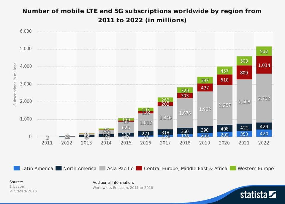 LTE- und 5G-Statistik bis zum Jahr 2022. Bildquelle: Statista