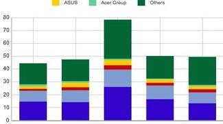 Tablet-Markt: Apple bleibt Marktführer - Vorsprung schrumpft