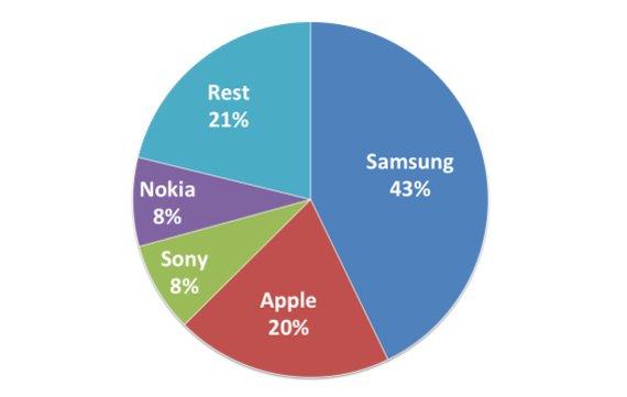 Smartphones in Deutschland: Samsung vor Apple und Sony
