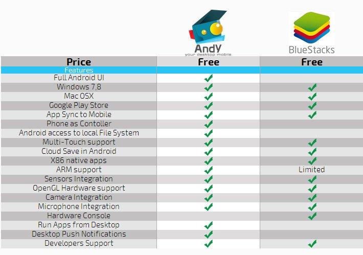 Andy: Android am PC ist mit Andy noch umfangreicher als zuvor mit BlueStacks