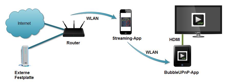 BubbleUPnP: Streaming für Android leicht gemacht