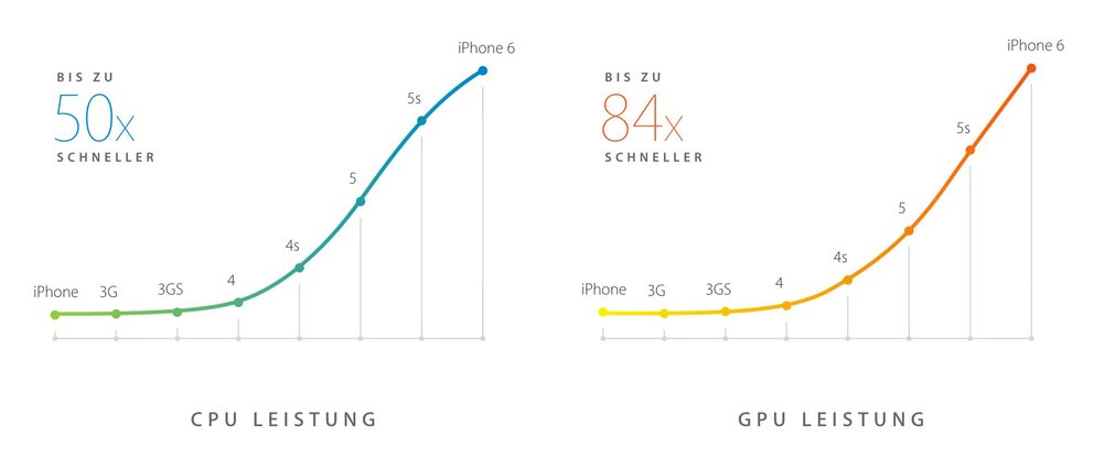 Die Performance des Apple A8