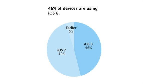 Früher Erfolg für iOS 8: 46 Prozent der Geräte auf dem neuesten Stand