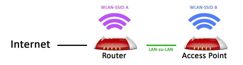 Ein Access Point baut sein eigenes WLAN an einem anderen Ort auf und ist mit dem Router per LAN verbunden.