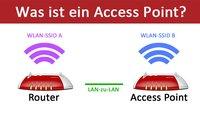 Was ist ein Access Point? Unterschied zum Repeater und APN – einfach erklärt