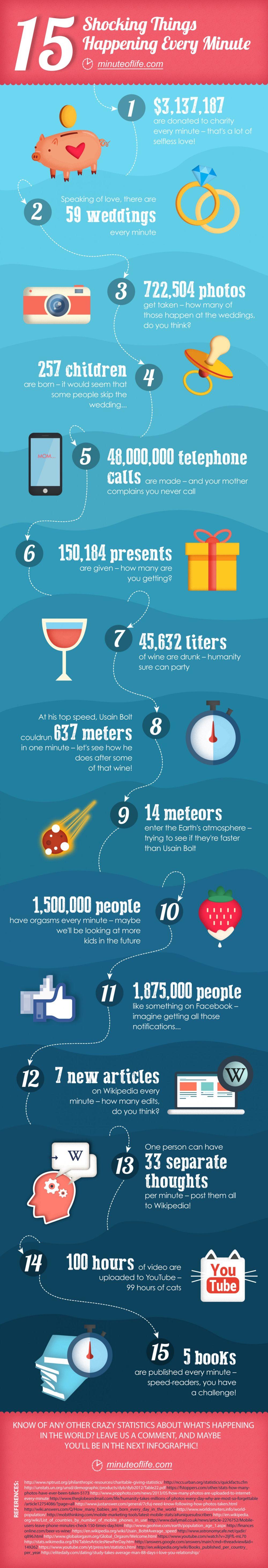 15 Dinge Die In Jeder Minute Passieren Giga