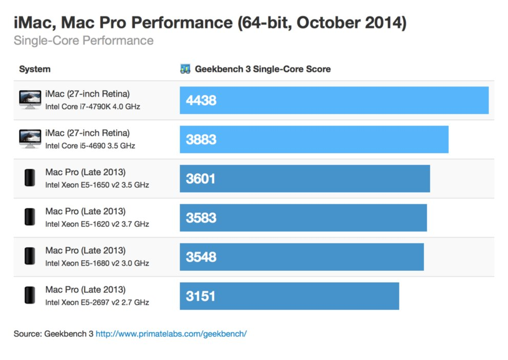 imac-5k-mac-pro-benchmark-single-core