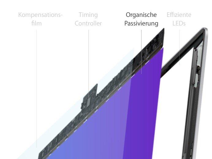 imac-display-technologie