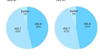 iOS 8: Upgrade-Zahlen stagnieren laut Apple-Statistik