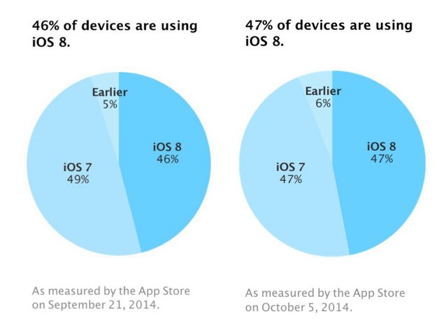 iOS 8: Upgrade-Zahlen stagnieren laut Apple-Statistik