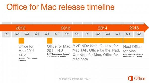 Neues Mac-Office: Erscheinungstermin offenbar Anfang 2015
