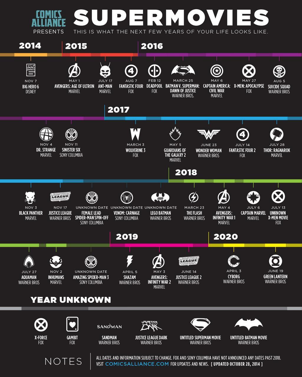 Superhelden Filme Von 2015 Bis 2020 Die Liste Der Marvel Filme Und
