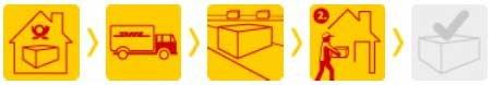 Dhl Sendungsverfolgung Tracking Für Pakete