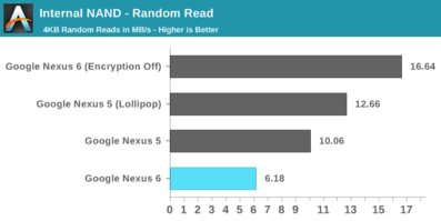 Google-nexus-6-anandtech-Benchmark-androebench-random-read