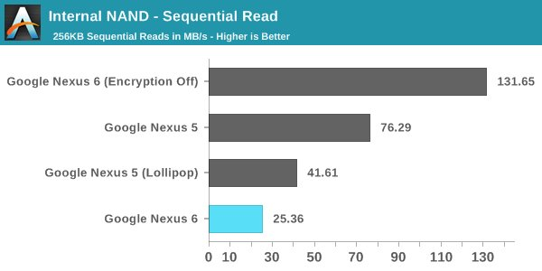 Google-nexus-6-anandtech-Benchmark-androebench-sequential-read