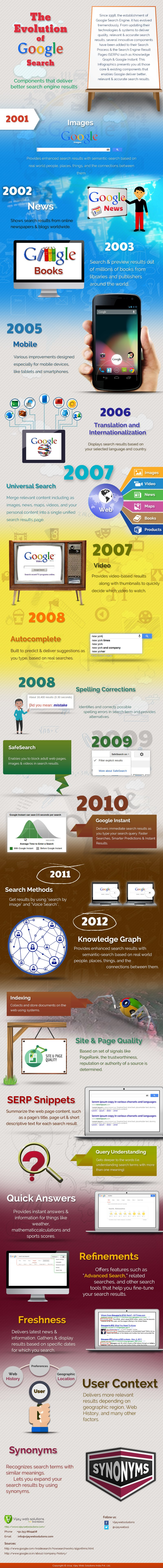 Infographics-The-Evolution-of-Google-Search