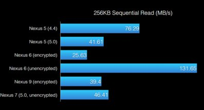 Nvidia-tegra-k1-sequential-read-256kb