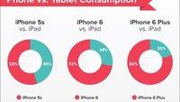iPhone vs. iPad: Leseverhalten hat sich durch größere Displays verändert