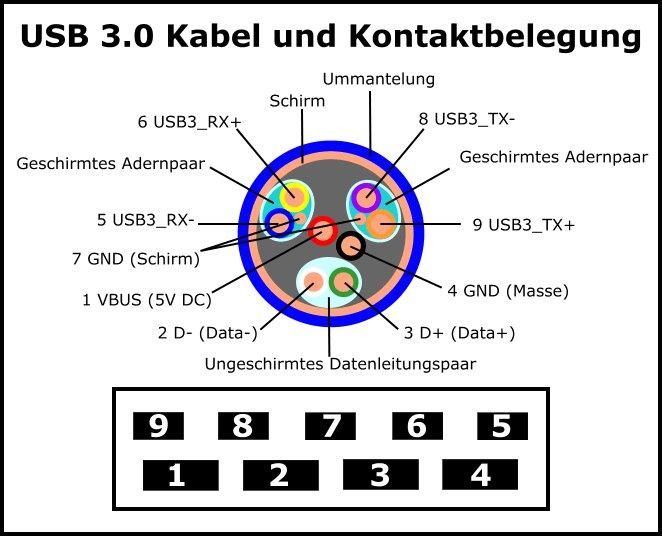 USB-Anschluss: Farben & Stecker – Bedeutung und Erklärung – GIGA