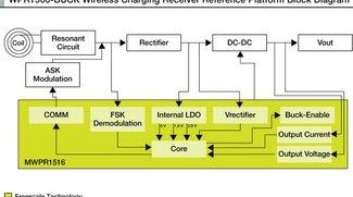 Kabelloses Laden: Freescale verspricht mit neuer Technologie Verdreifachung der Ladegeschwindigkeit