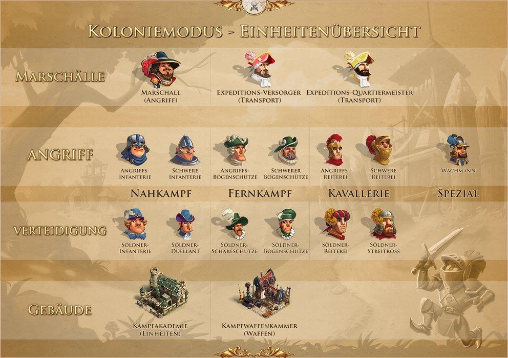 Die Siedler Online: Das sind die neuen Einheiten für den Koloniemodus