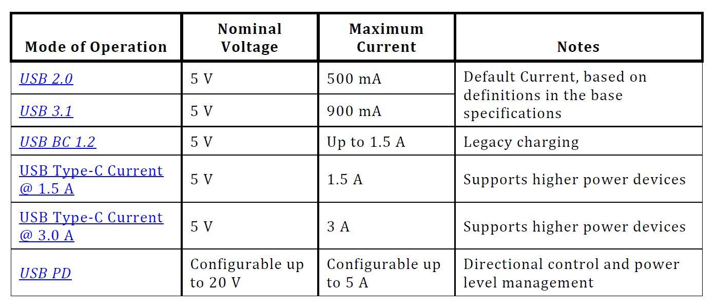 USB: Strom und Spannung messen (Volt und Ampere) – ganz einfach – GIGA