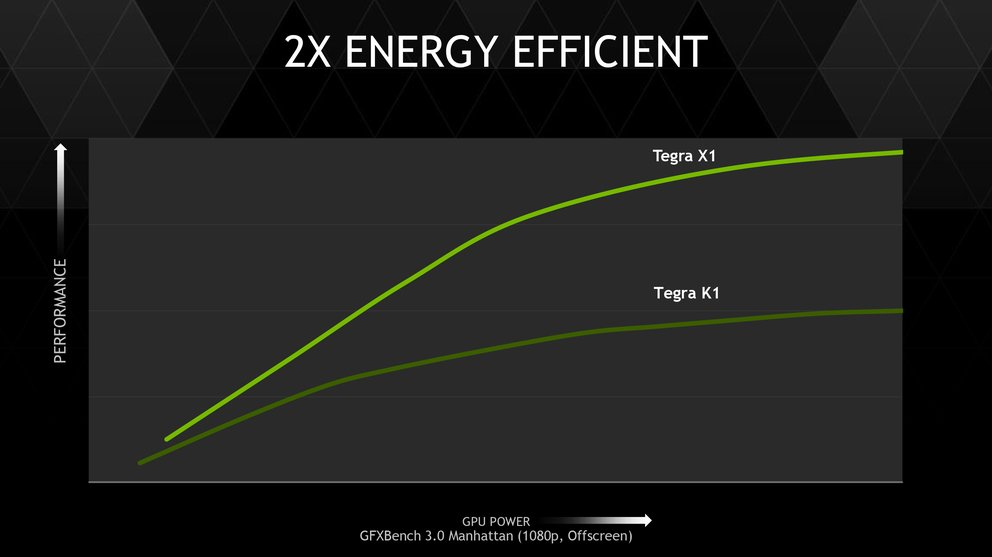 nvidia-tegra-x1-energieeffizienz