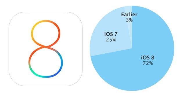 iOS 8 nun auf 72 Prozent aller iOS-Geräte installiert