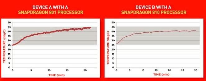snapdragon-801-vs-810-gaming