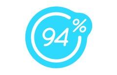 94 Prozent: Lösungen aller...