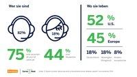 E-Sports: Darum werden Turniere immer beliebter - Forschung