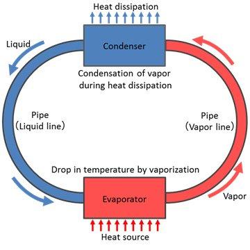 Die Flüssigkühlung im vereinfachten Schema.
