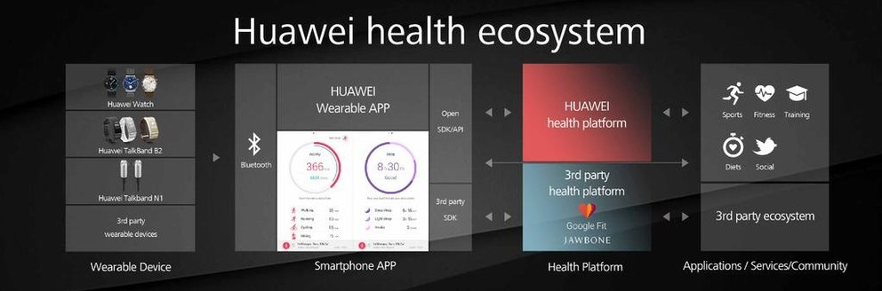 Huawei-Watch-Health-Ecosystem