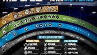 The Crew: Season Pass - Fahrzeug-Motto-Packs, Missionen, Sticker, Tuning-Kits und mehr