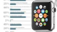 Eure Meinung: Die Apple Watch wird ein Erfolg!